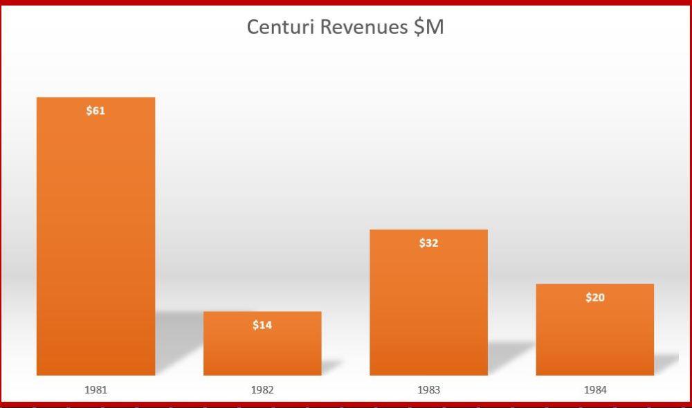 Centuri Revenues